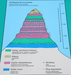 Geological Diagram of Kirkjufell